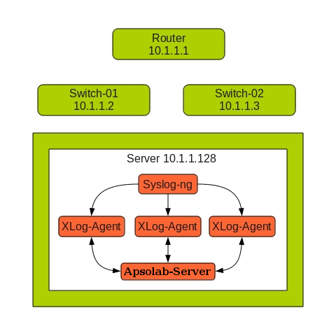Logs from firewall, switch and router to syslog